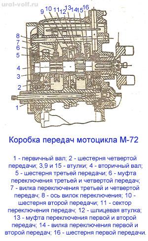 Коробка передач