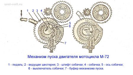 механизм пуска двигателя