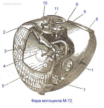 Фара М-72