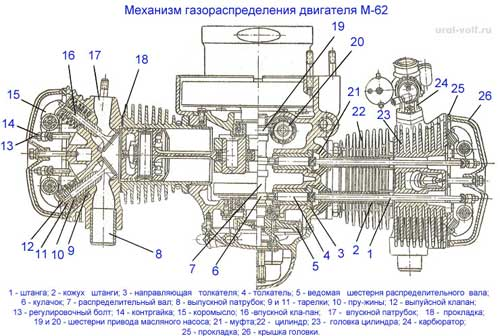 Схема механизма газораспределения двигателя М 62