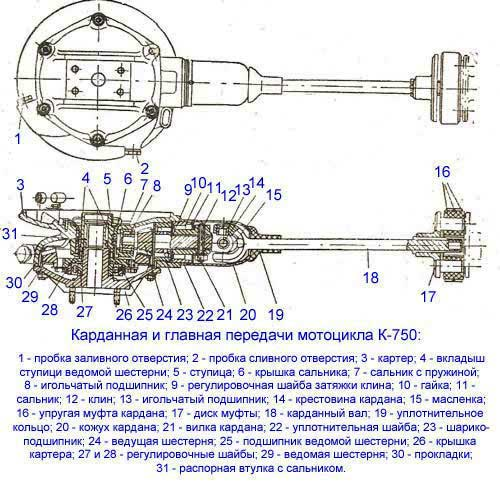Схема карданной и главной передачи