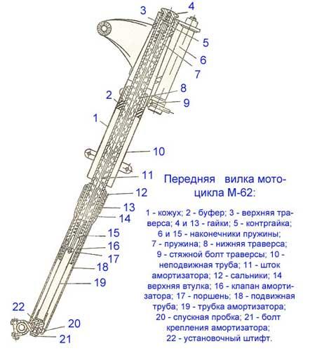 Схема передней вилки М 62