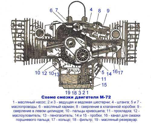 Схема смазки двигателя М-72