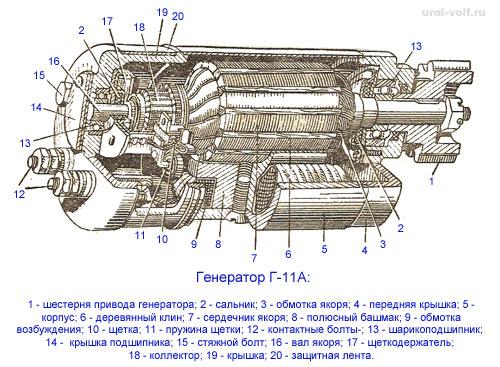 Генератор Г-11 А