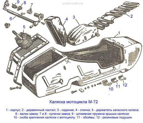 Коляска мотоцикла М-72