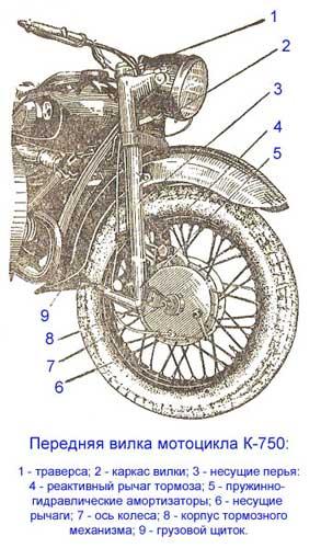 Передняя вилка К-750