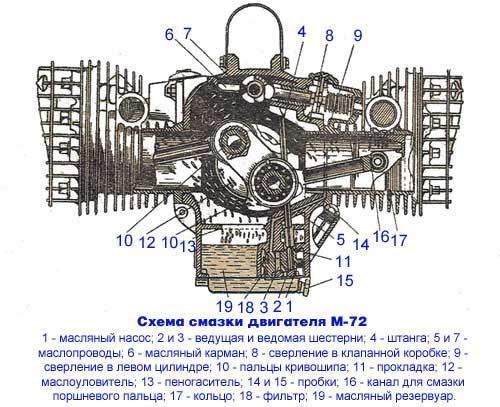 Смазка двигателя мотоцикла